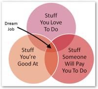 dream job venn diagram